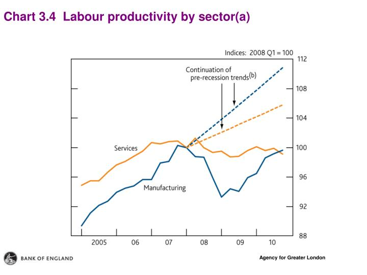 Chart 3.4  Labour productivity by sector(a)
