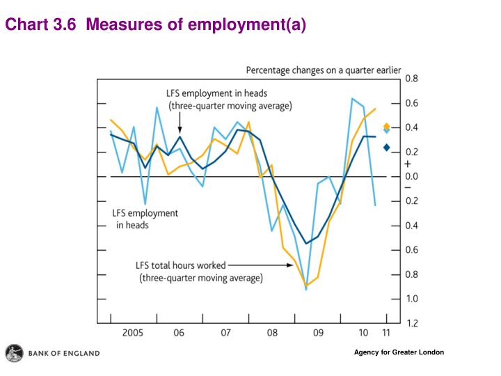 Chart 3.6  Measures of employment(a)