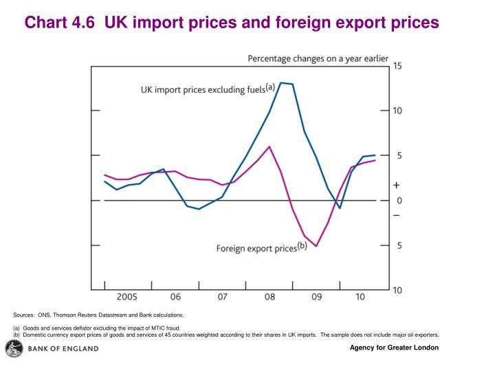 Chart 4.6  UK import prices and foreign export prices