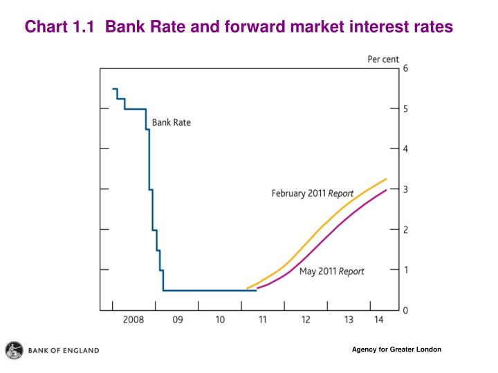 Chart 1.1  Bank Rate and forward market interest rates