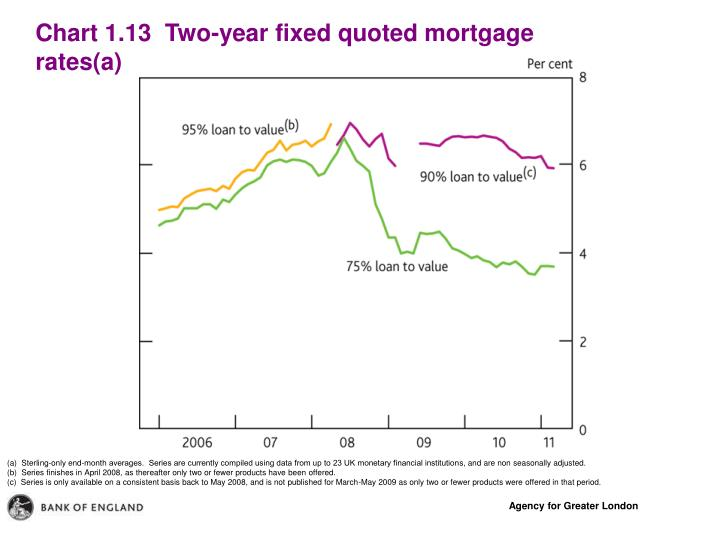 Chart 1.13  Two-year fixed quoted mortgage rates(a)