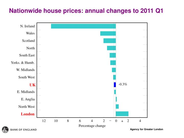 Nationwide house prices: annual changes to 2011 Q1