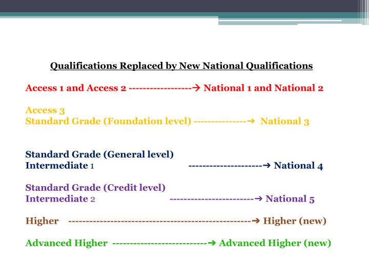 Qualifications Replaced by New
