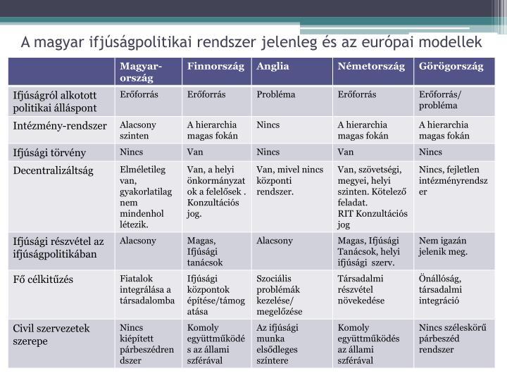 A magyar ifjúságpolitikai rendszer jelenleg és az európai modellek