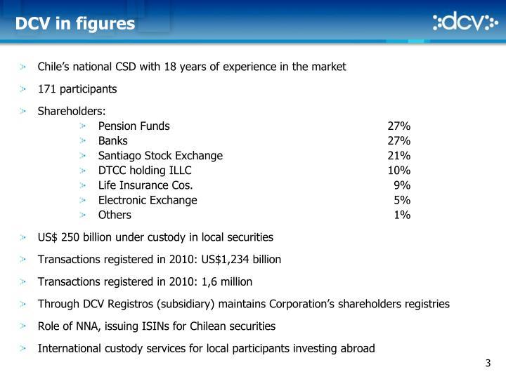 Dcv in figures