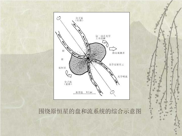 围绕原恒星的盘和流系统的综合示意图