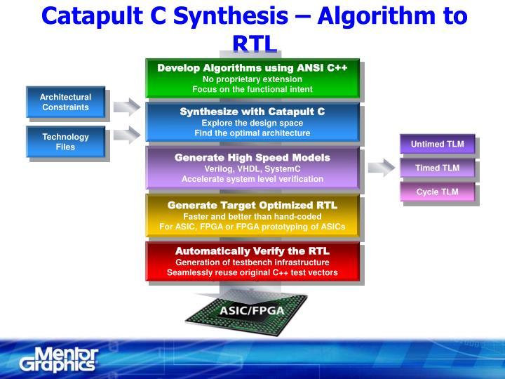 Develop Algorithms using ANSI C++