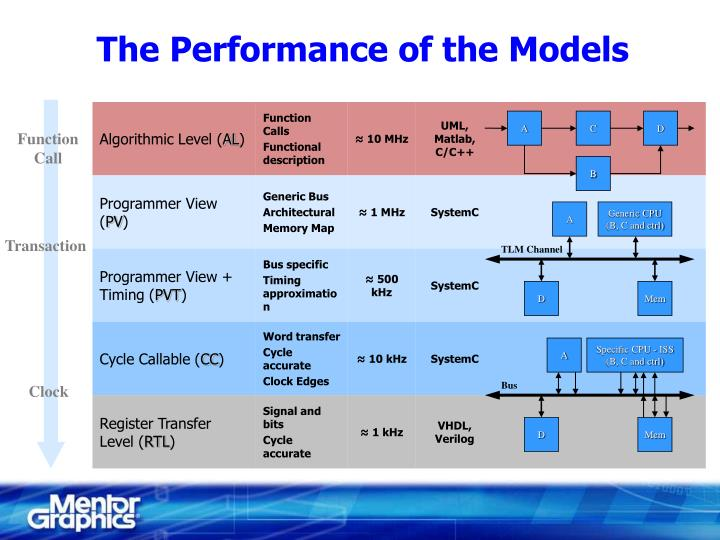 The Performance of the Models