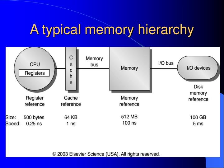 A typical memory hierarchy