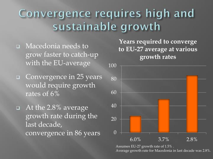 Convergence requires high and sustainable growth