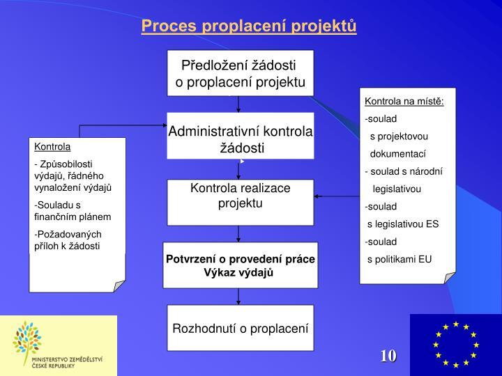 Proces proplacení projektů
