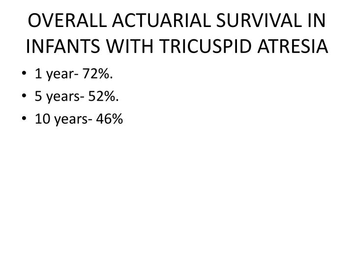 OVERALL ACTUARIAL SURVIVAL IN INFANTS WITH TRICUSPID ATRESIA