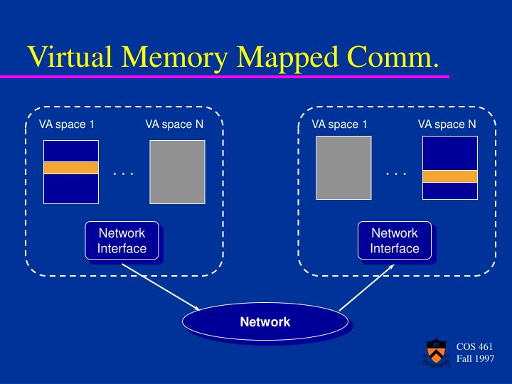 Virtual Memory Mapped Comm.