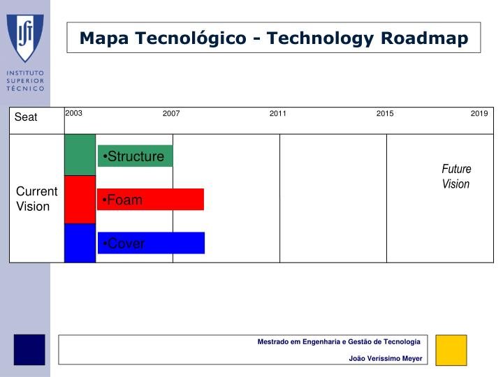 Mapa Tecnológico - Technology Roadmap