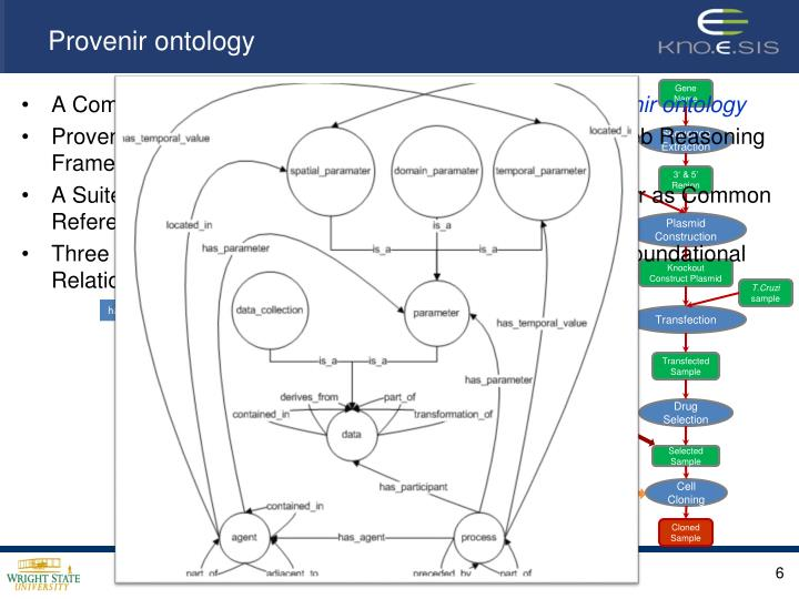 Provenir ontology