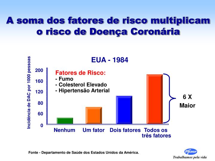 A soma dos fatores de risco multiplicam o risco de Doença Coronária