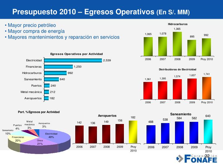 Presupuesto 2010 – Egresos Operativos
