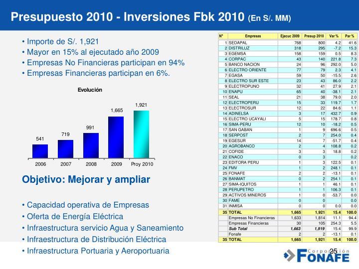 Presupuesto 2010 - Inversiones Fbk 2010