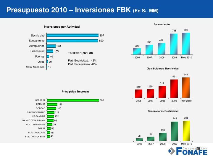 Presupuesto 2010 – Inversiones FBK