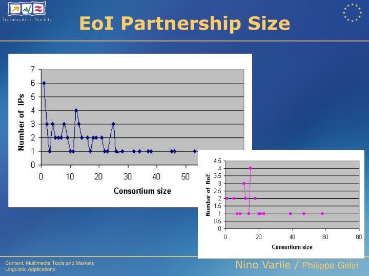 EoI Partnership Size