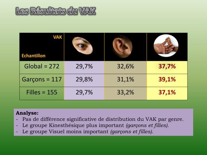 Les Résultats du VAK