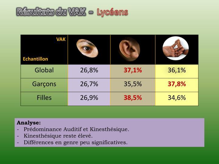 Résultats du VAK  -