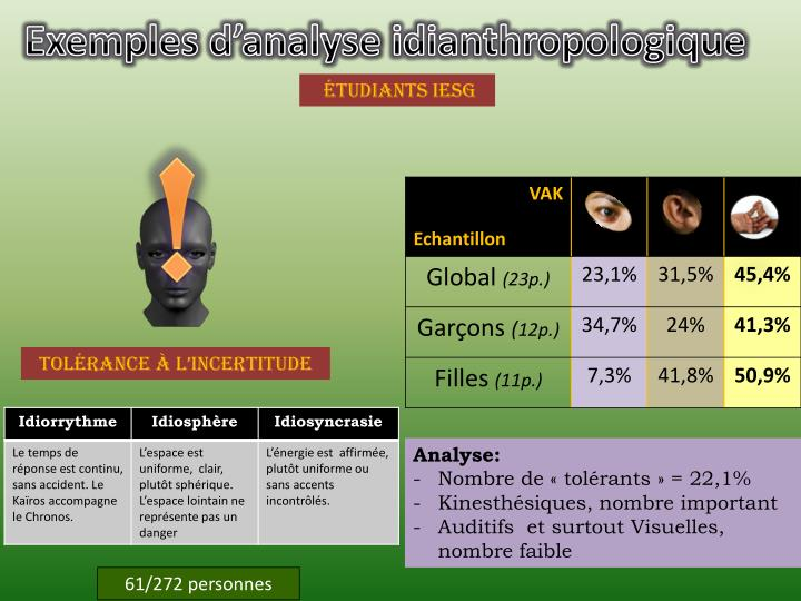 Exemples d'analyse