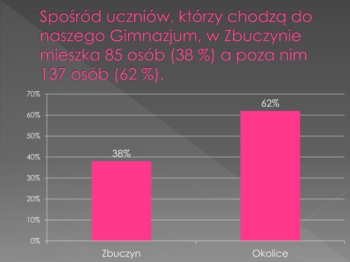 Spośród uczniów, którzy chodzą do naszego Gimnazjum, w Zbuczynie mieszka 85 osób (38 %) a poza nim 137 osób (62 %).