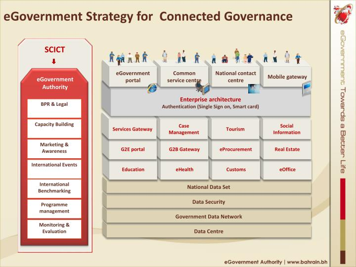 eGovernment Strategy for  Connected Governance