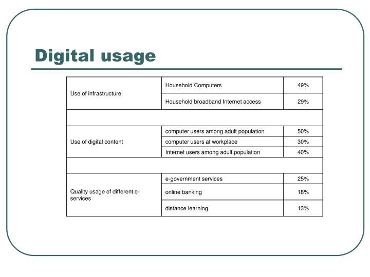 Digital usage