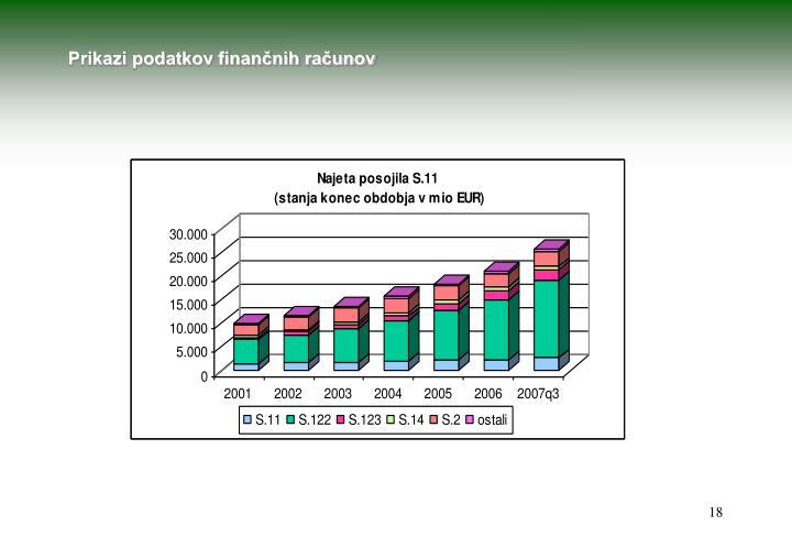 Prikazi podatkov finančnih računov