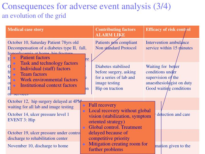 adverse event analysis Administrative policies and procedures it is this ongoing analysis of all events adverse events reporting and reporting to nysdoh.