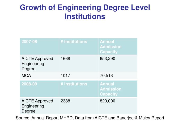 Growth of Engineering Degree Level Institutions