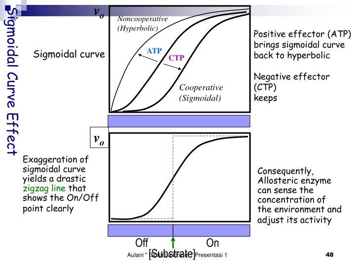 Sigmoidal Curve Effect