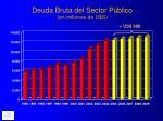 deuda bruta del sector p blico en millones de u s