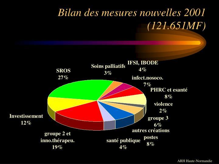 Bilan des mesures nouvelles 2001 (121.651MF)