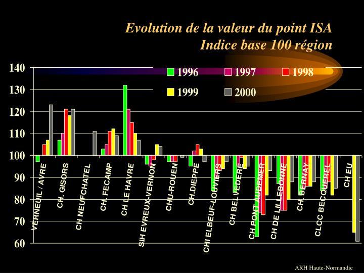 Evolution de la valeur du point ISA