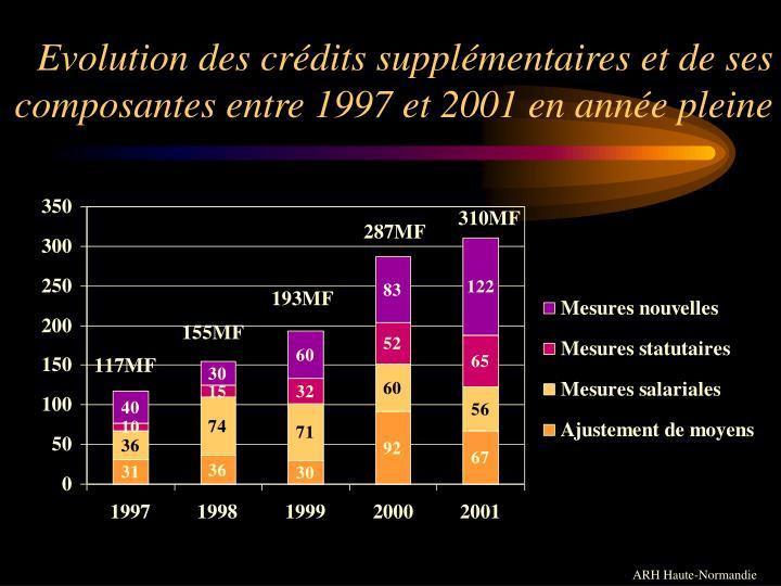Evolution des crédits supplémentaires et de ses composantes entre 1997 et 2001 en année pleine
