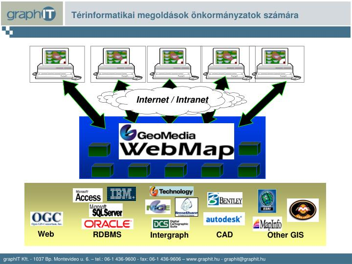 Internet / Intranet