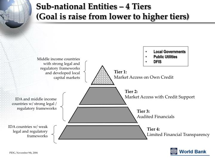 Middle income countries with strong legal and regulatory frameworks and developed local capital markets