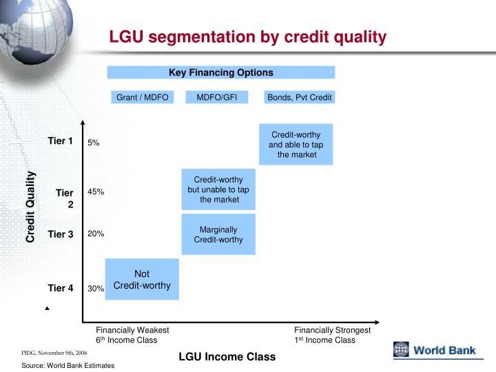 LGU segmentation by credit quality