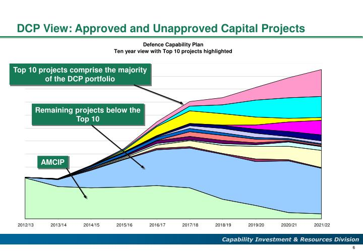 DCP View: Approved and Unapproved Capital Projects