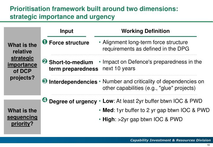Prioritisation framework built around two dimensions: strategic importance and urgency