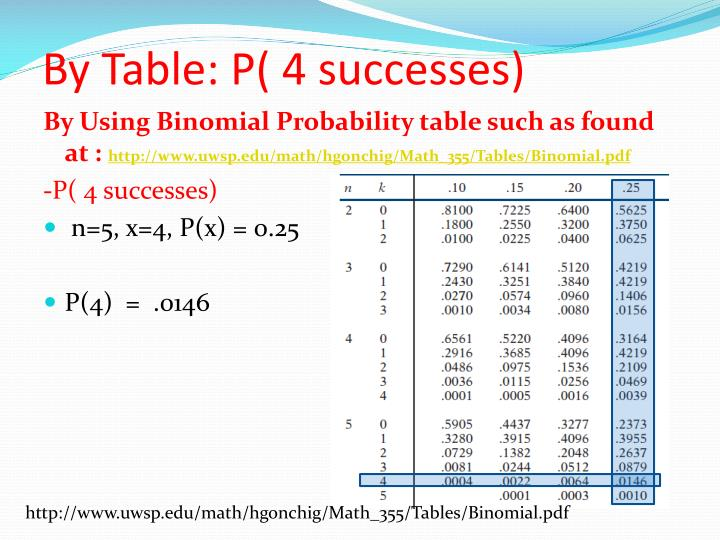 By Table: P( 4 successes)