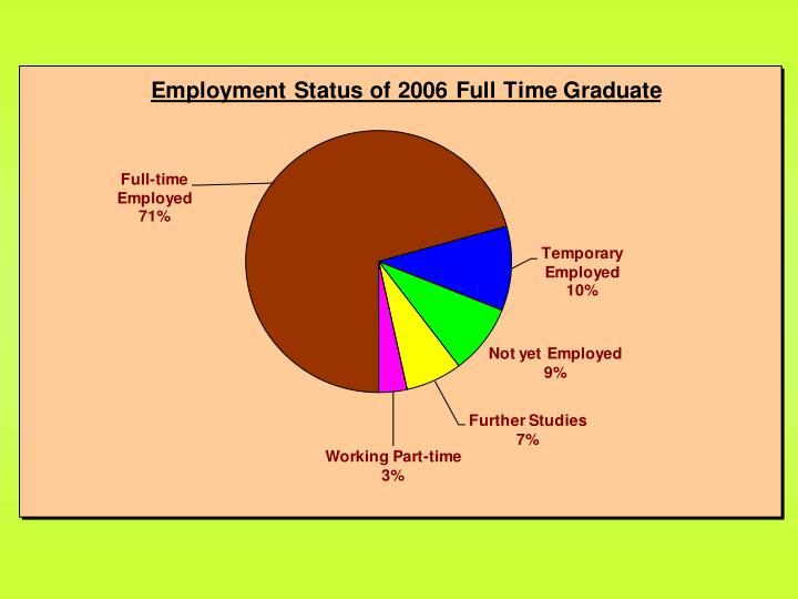 Results of graduate employment survey for babit full time 2006 graduates