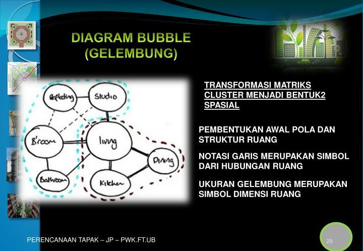 DIAGRAM BUBBLE (GELEMBUNG)