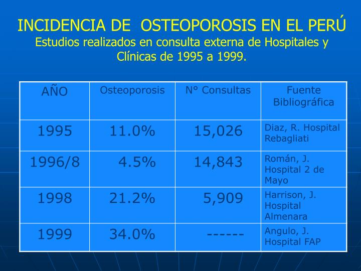 INCIDENCIA DE  OSTEOPOROSIS EN EL PERÚ