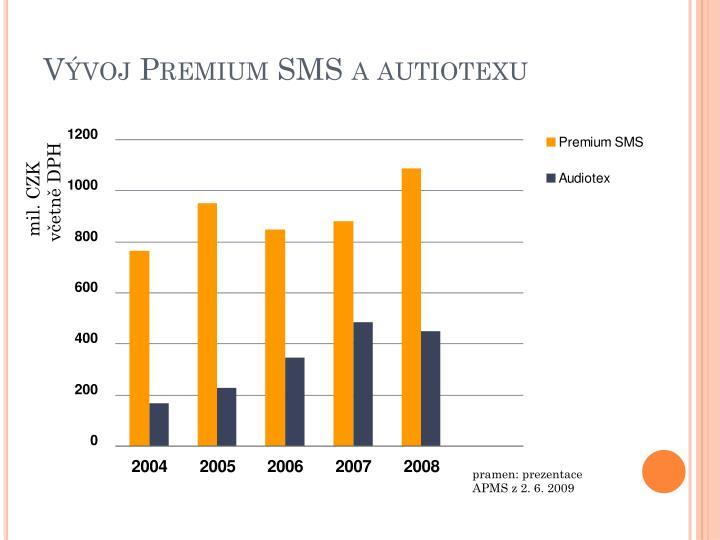 Vývoj Premium SMS a