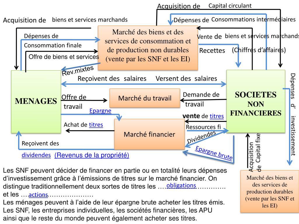 Ppt Le Circuit Economique Powerpoint Presentation Free