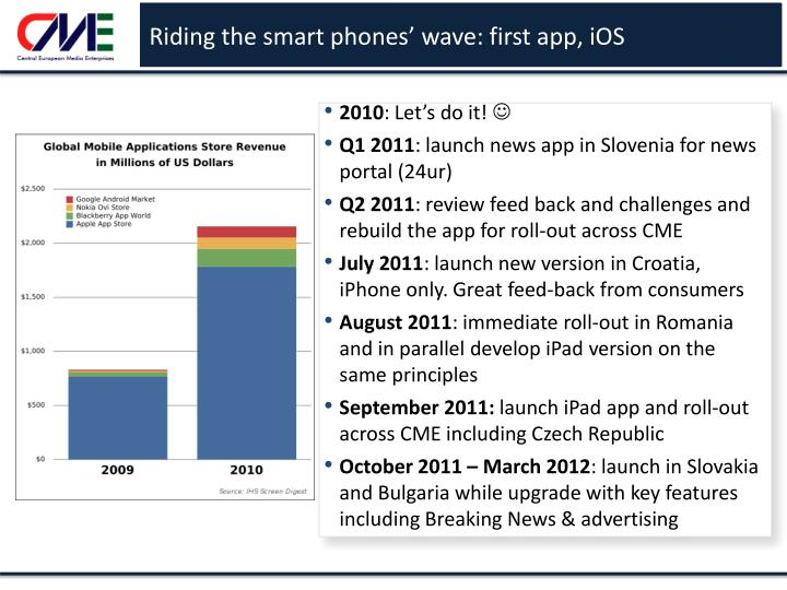 Riding the smart phones' wave: first app, iOS